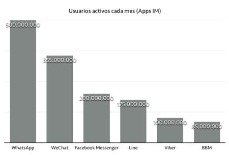 Facebook Messenger tiene 200 millones de usuarios: la tercera app de mensajería más utilizada