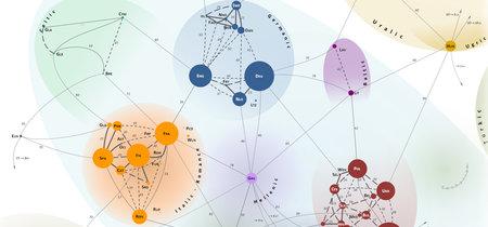 Las relaciones familiares de todas las lenguas de Europa, explicadas en este brillante mapa