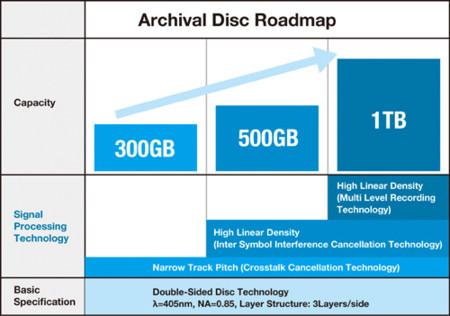 Evoluciones de Archival Disc