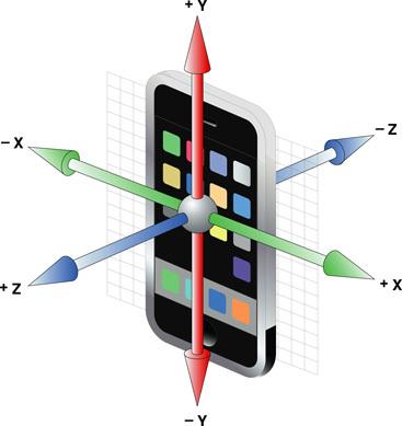 Ejes del acelerómetro del iPhone