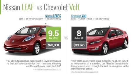 RideNerd, una interesante forma de comparar coches, su coste y su impacto ambiental