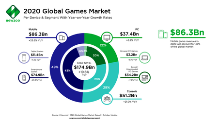 Newzoo 2020 Global Games Market Per Segment Oct2020