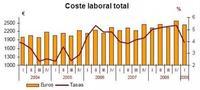 Suben los costos laborales, subirá el desempleo