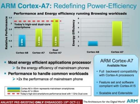 ARM Cortex-A7, redefiniendo el futuro de los procesadores móviles