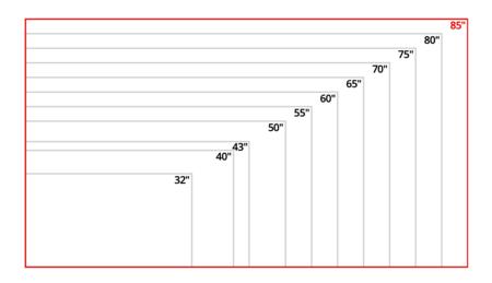 Imagen del aumento proporcional que implica cada televisor