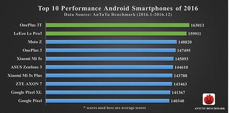 Antutu Android