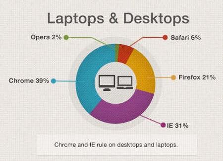 Cuota de uso de navegadores