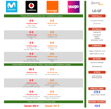 Precios Navidad Lg Q7 Con Movistar Vodafone Orange Y Yoigo
