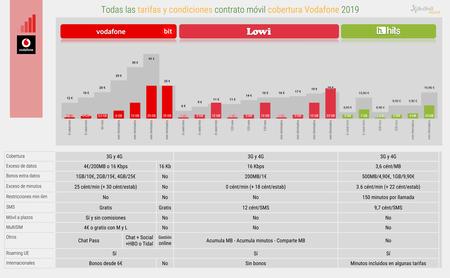 Todas Las Tarifas Y Condiciones Contrato Movil Cobertura Vodafone 2019