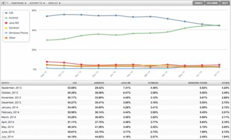 mobile market share web
