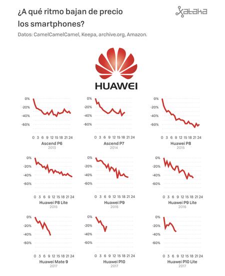 Precios De Moviles 03 Huawei