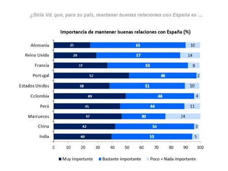 Importancia De Mantener Buenas Relaciones Con Espana Real Instituto Elcano