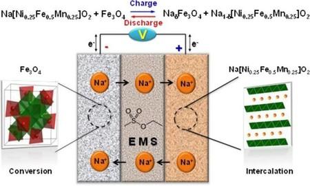 Baterías de iones de sodio: prometedora alternativa de baterías de bajo coste