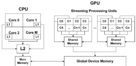 Plataforma de Computación Heterogénea