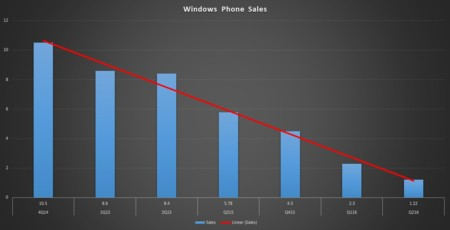 Windows Phone Ventas