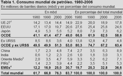 El consumo del petróleo en el mundo