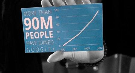 Google confirma que Google+ tiene ahora mismo 90 millones de usuarios