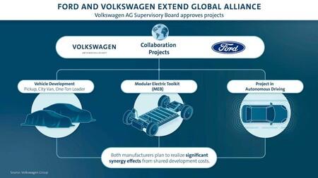 Volkswagen Ford Nuevo Desarrollo En Conjunto 1