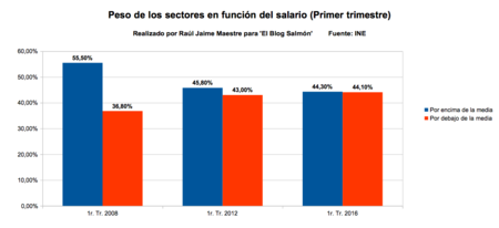 Peso De Sectores