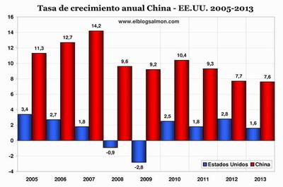 China rechaza el informe del Banco Mundial que le atribuye mayor liderazgo económico que EE.UU.