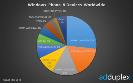 El dominio de Nokia en Windows Phone, según AdDuplex