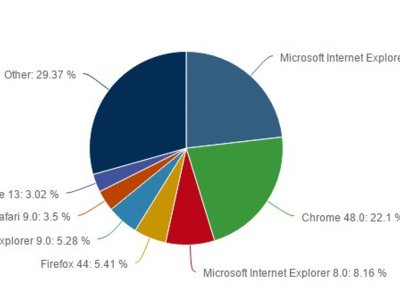 El desplome de Internet Explorer 11 está asentando a Chrome en el trono de los navegadores, según Net Applications