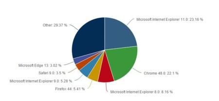 El desplome de Internet Explorer 11 está asentando a Chrome en el trono de los navegadores, según Net Applications