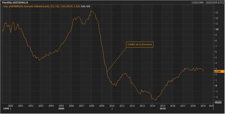 Credito Eurozona