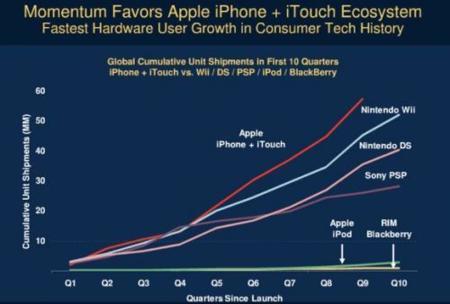 iPhone + Touch, el gadget con mayor crecimiento