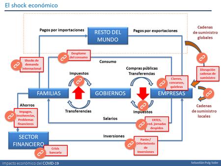 Impacto Economico Del Coronavirus Resumen Grafico