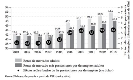 Redistribucion Prestaciones Por Desempleo