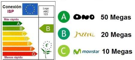 ¿Cuál es la terminología adecuada para referirse a las características de la Banda Ancha?