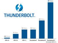 Thunderbolt 3 ofrecerá 40 Gbps utilizando el conector reversible USB-C