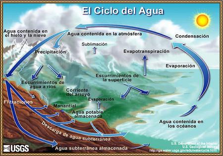 La falta de agua y otras consecuencias del cambio hidrológico de la Tierra