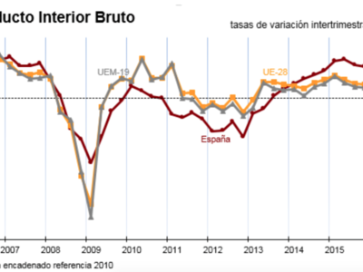 El INE confirma que el PIB creció el 3,2% en 2015
