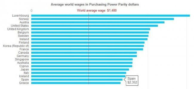 ilo-ave-world-wages-in-ppp1.jpg