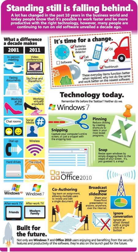 Infografía aniversario Windows XP y Windows 7