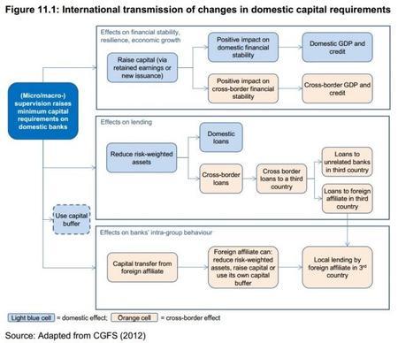 BCE La tranmisión internacional de cambios domésticos en capital 2014