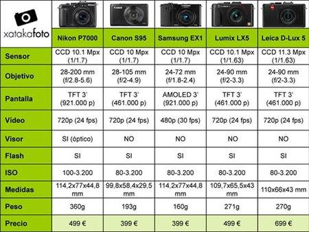 comparativa compactas avanzadas XF