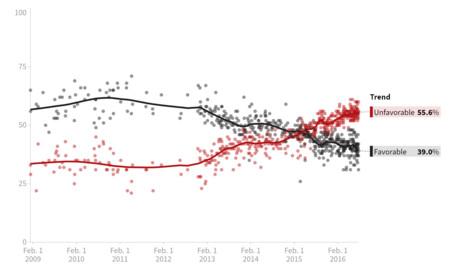 Clinton Popularidad