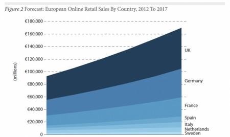Forrester: España liderará Europa en crecimiento de comercio electrónico
