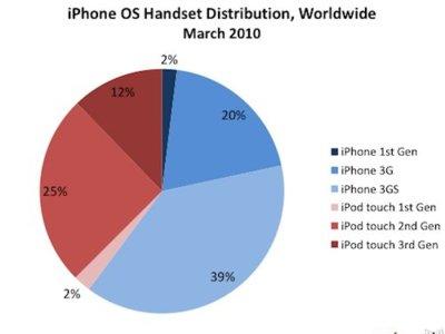 Estructura de los 75 millones de dispositivos que usan el iPhone OS