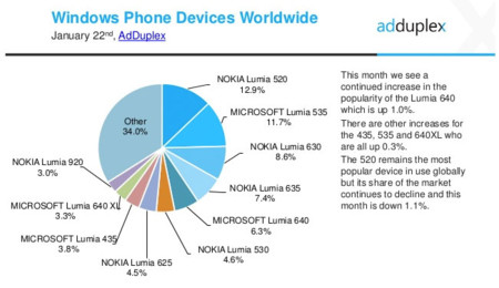 Porcentaje de uso de smartphones Lumia