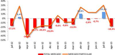El mercado de turismos cayó un 18% en agosto, y ¡el Dacia Sandero fue líder otra vez!
