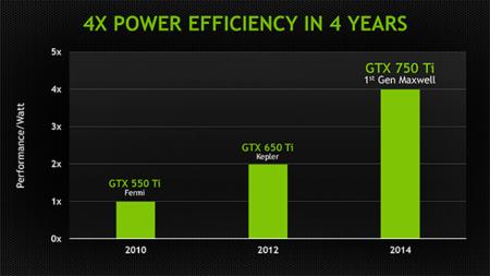 NVIDIA_Maxwell_consumo_eficiencia