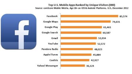 Facebook es la aplicación móvil más usada en Estados Unidos, superando a Google Maps