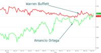 Amancio Ortega ya es la segunda mayor fortuna del mundo