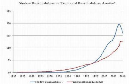 Sistema bancario en la sombra sigue siendo más grande que la banca tradicional
