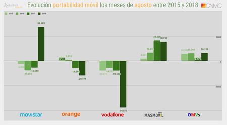 Evolucion Portabilidad Movil Los Meses De Agosto Entre 2015 Y 2018