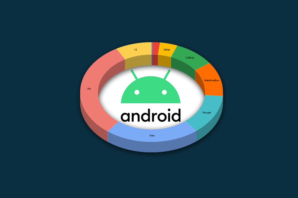 Android 10 está en menos de 1 de cada 10 dispositivos, según los últimos datos de distribución de versiones